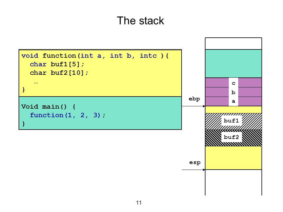 The stack void function(int a, int b, intc ){ char buf1[5];